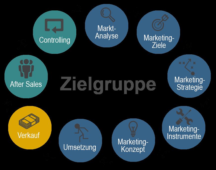 Marketingkonzepte