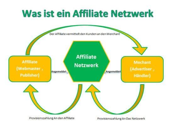 Affiliate Netzwerke